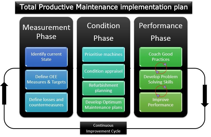 total productive maintanance Personal presentation on tpm covering basic information which can be taken in stages for successful implementation.