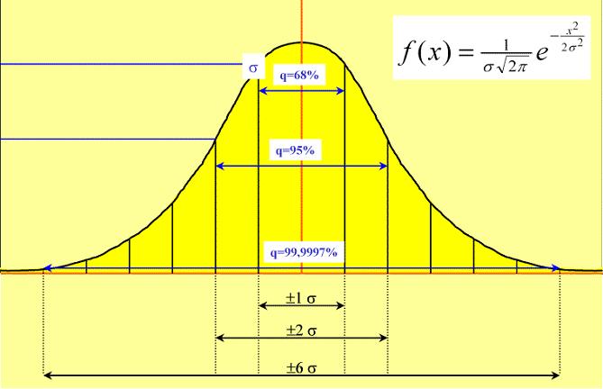6 Sigma deviations bell curve